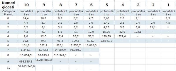 Estrazione 10 e lotto ogni 5 minuti in diretta prezzo for Estrazione del 10elotto ogni 5 minuti